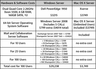 windowsserver-macosserver